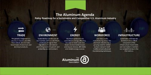 Aluminum Association releases a policy roadmap for a